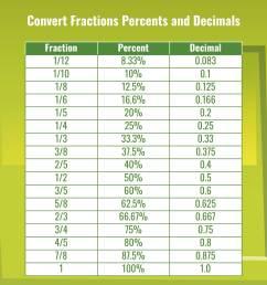 32 Fraction Decimal Percent Conversion Worksheet - Worksheet Resource Plans [ 1650 x 1275 Pixel ]