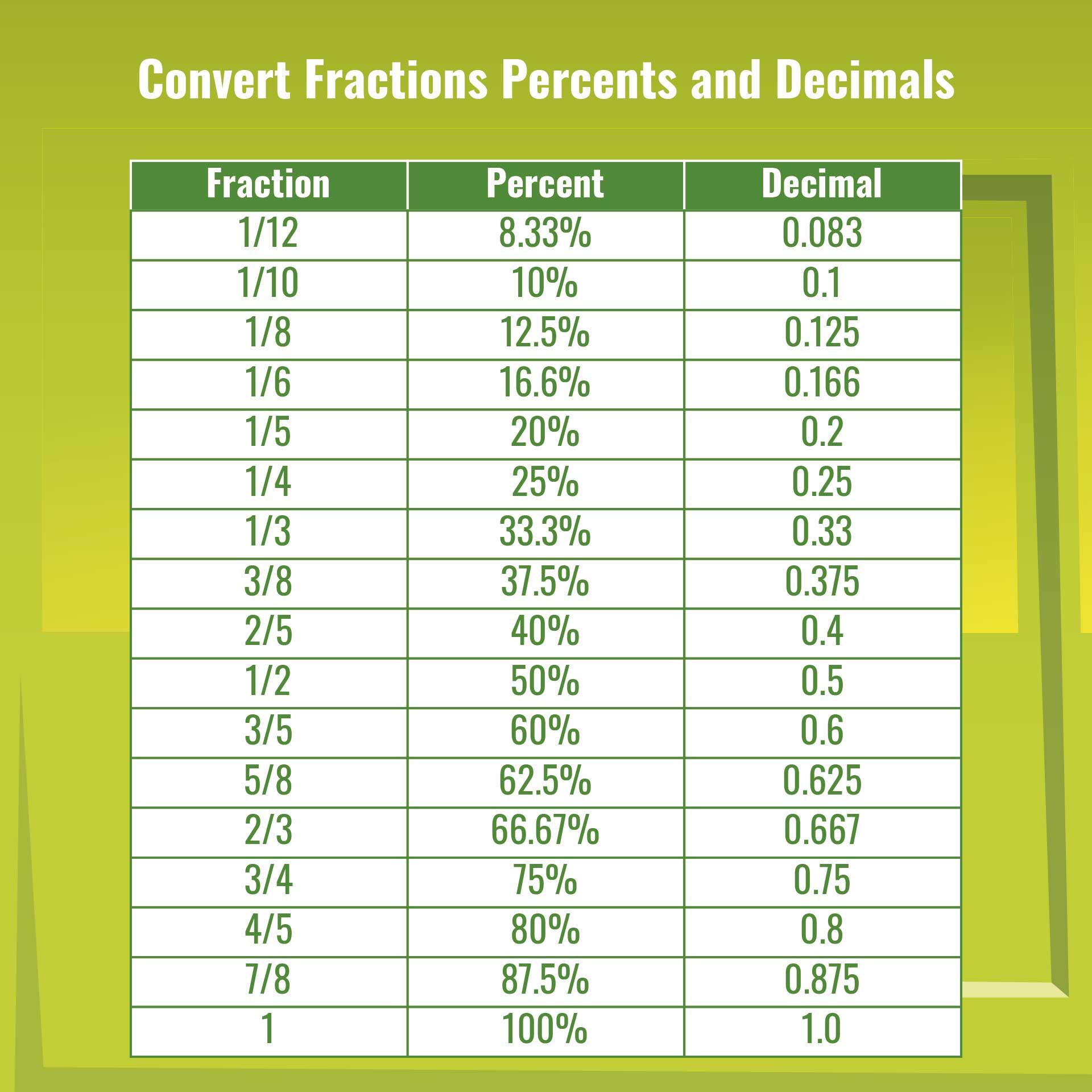 hight resolution of 32 Fraction Decimal Percent Conversion Worksheet - Worksheet Resource Plans