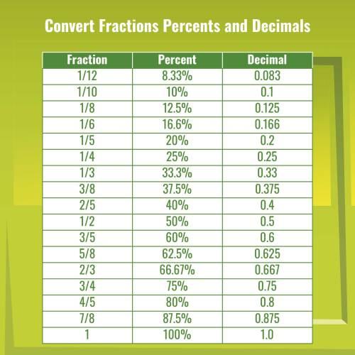 small resolution of 32 Fraction Decimal Percent Conversion Worksheet - Worksheet Resource Plans