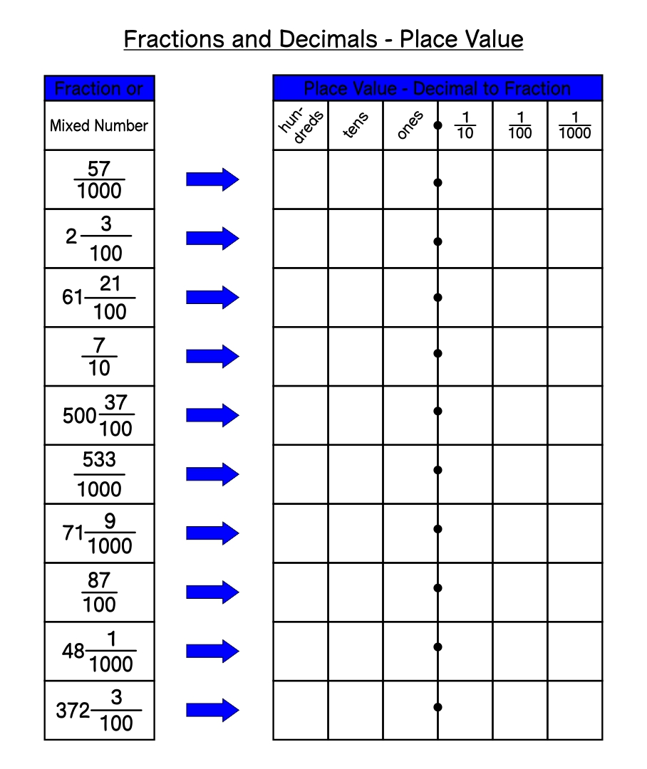 hight resolution of DECIMAL TO PERCENT CONVERSION WORKSHEET CHART - Benchmark Percents Worksheet    Printable Worksheets and ...