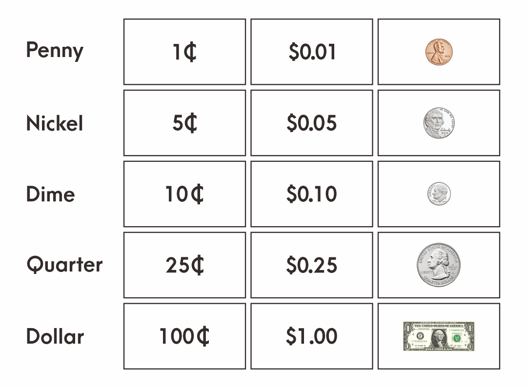 7 Best Money Value Chart Printable
