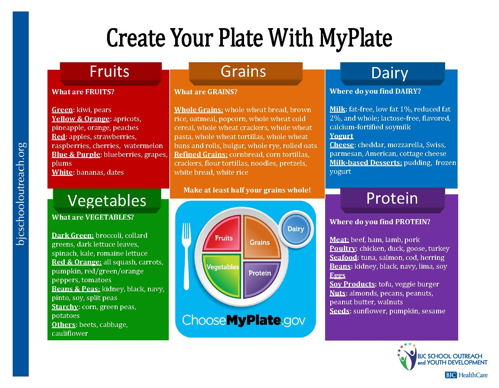 Myplate Food Groups Worksheet