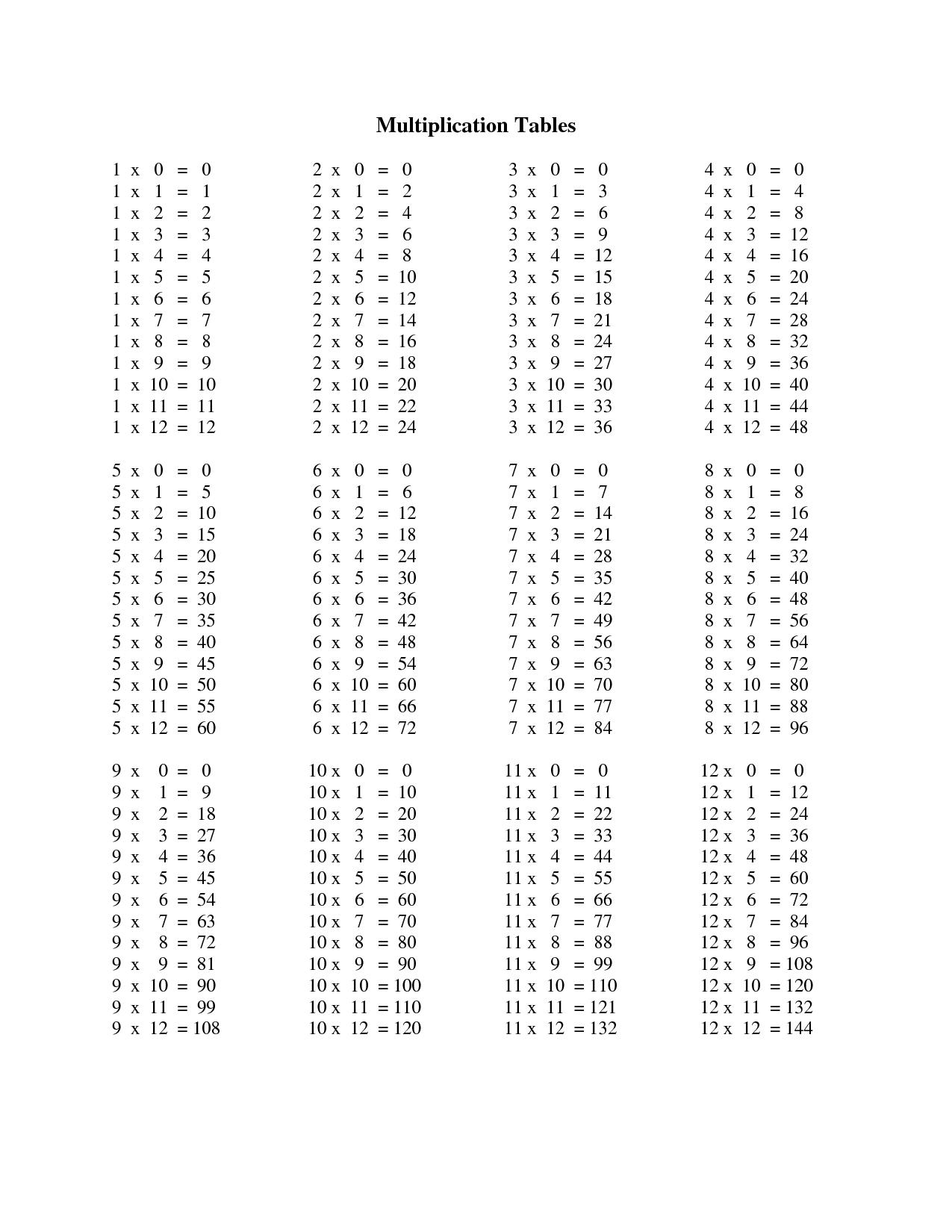 Printable 1 12 Multiplication Chart
