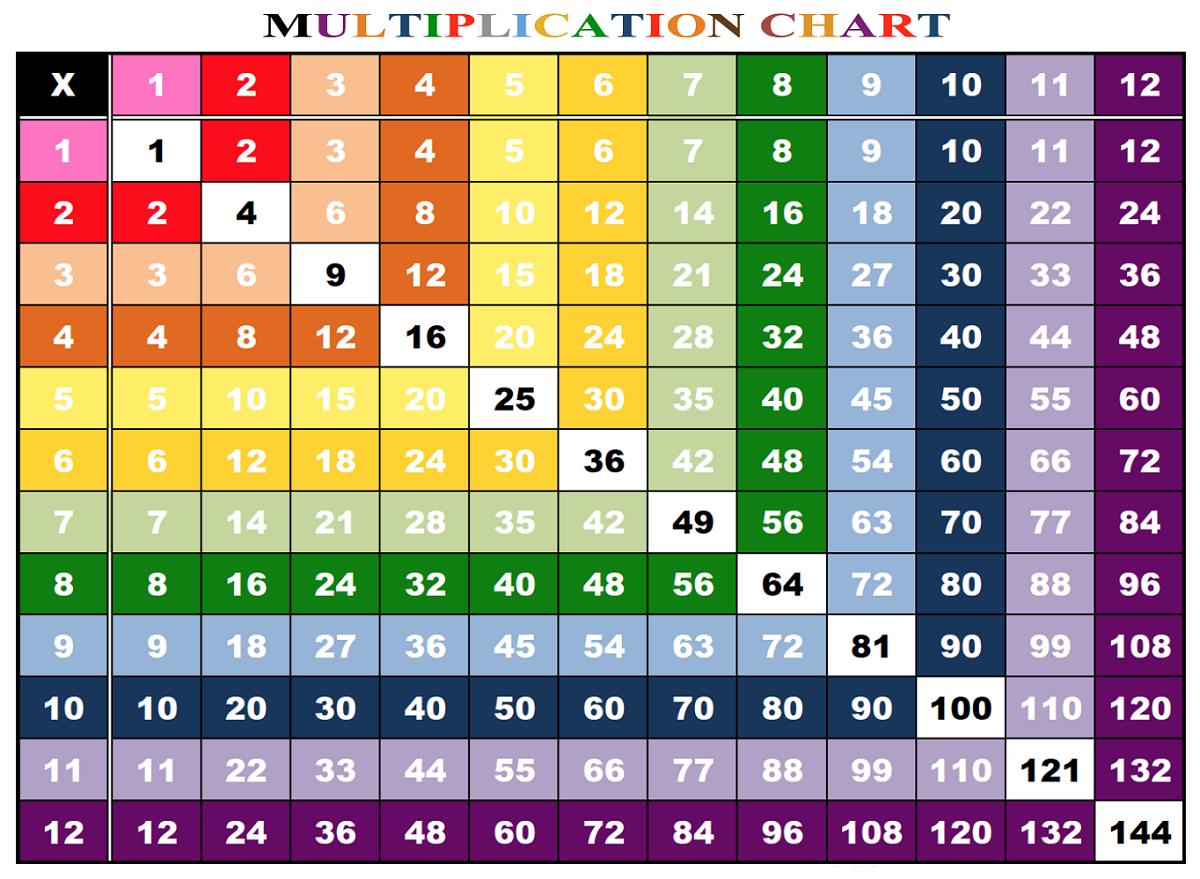 Printable 15x15 Multiplication Chart