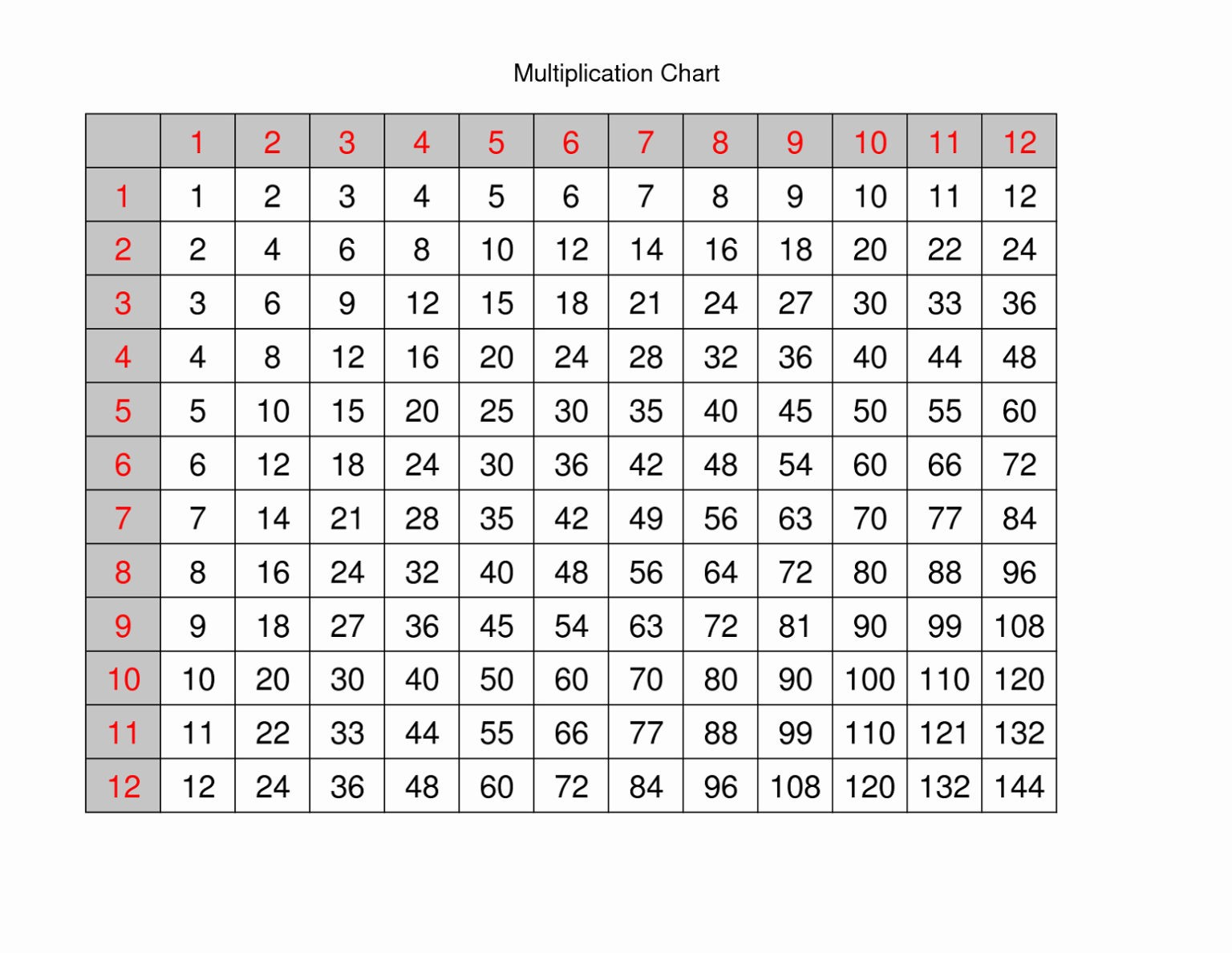 Multiplication Printable 12