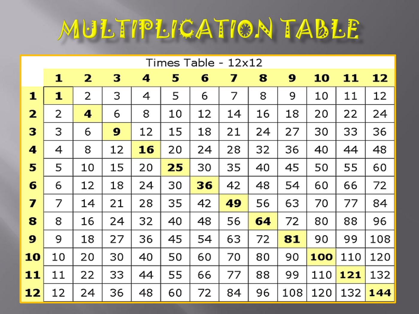 12 X 12 Printable Multiplication Chart