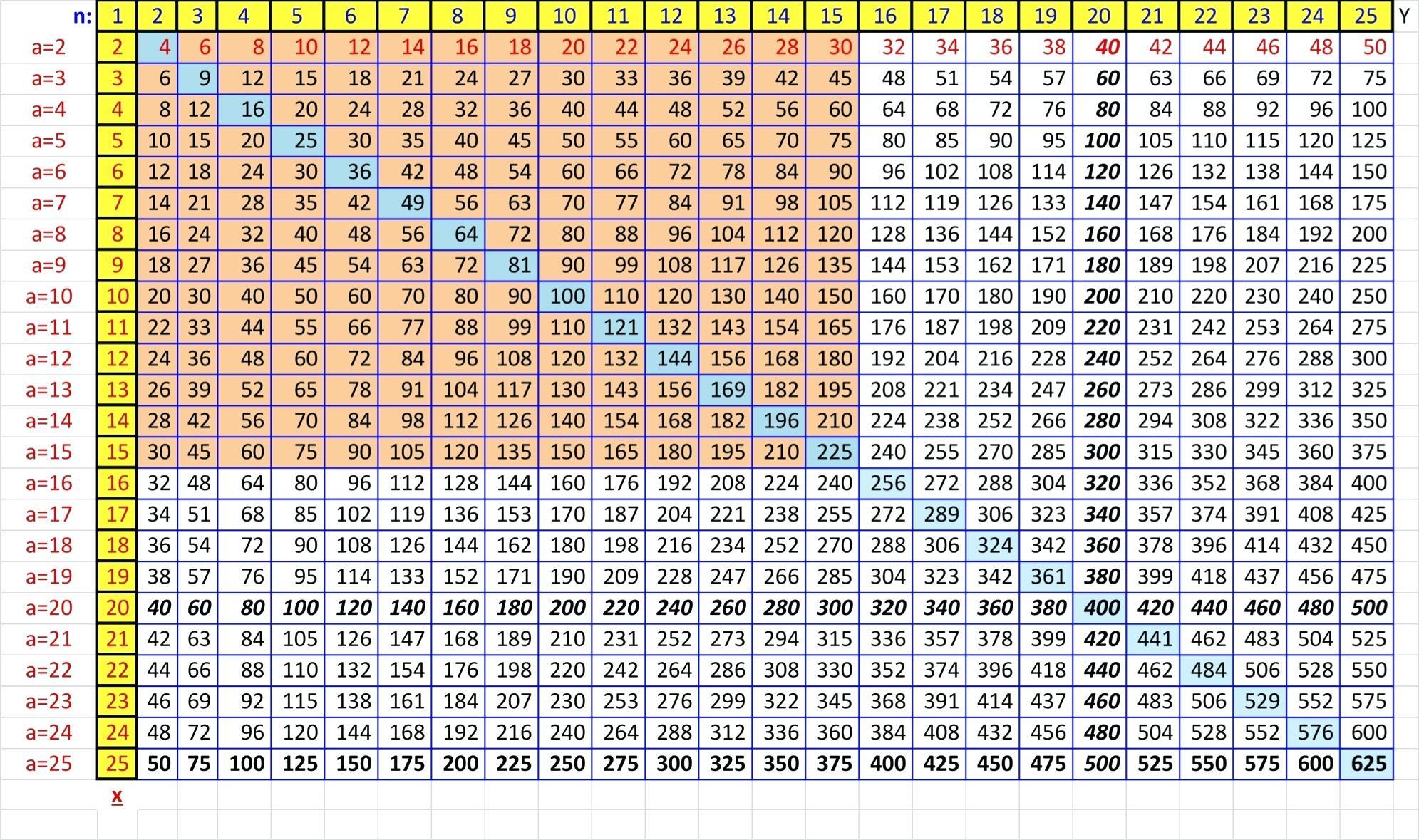 Printable Multiplication Chart 1 15