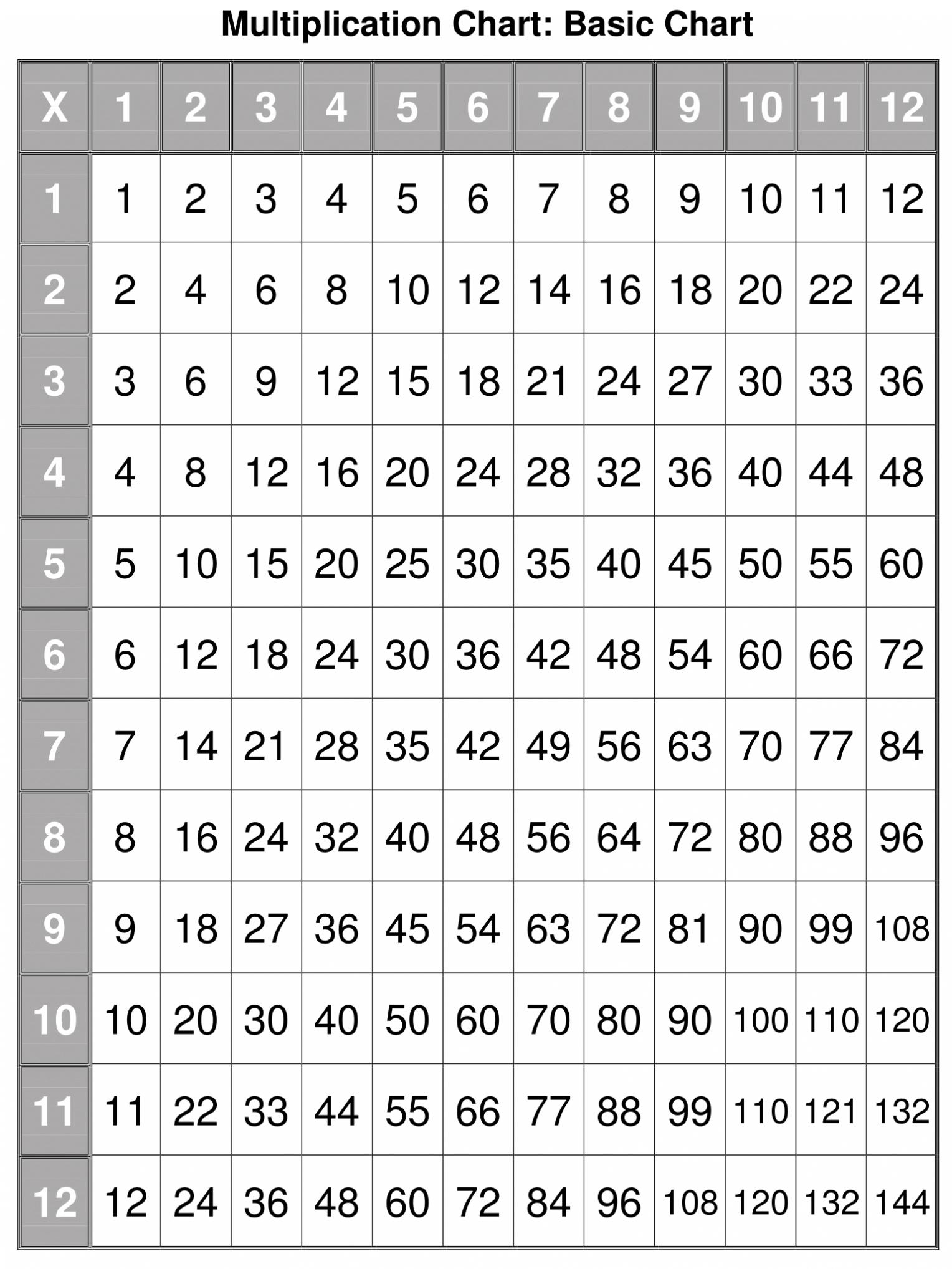 Printable Multiplication Table 1 12