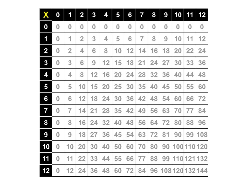 Free Printable Multiplication Table 0 12