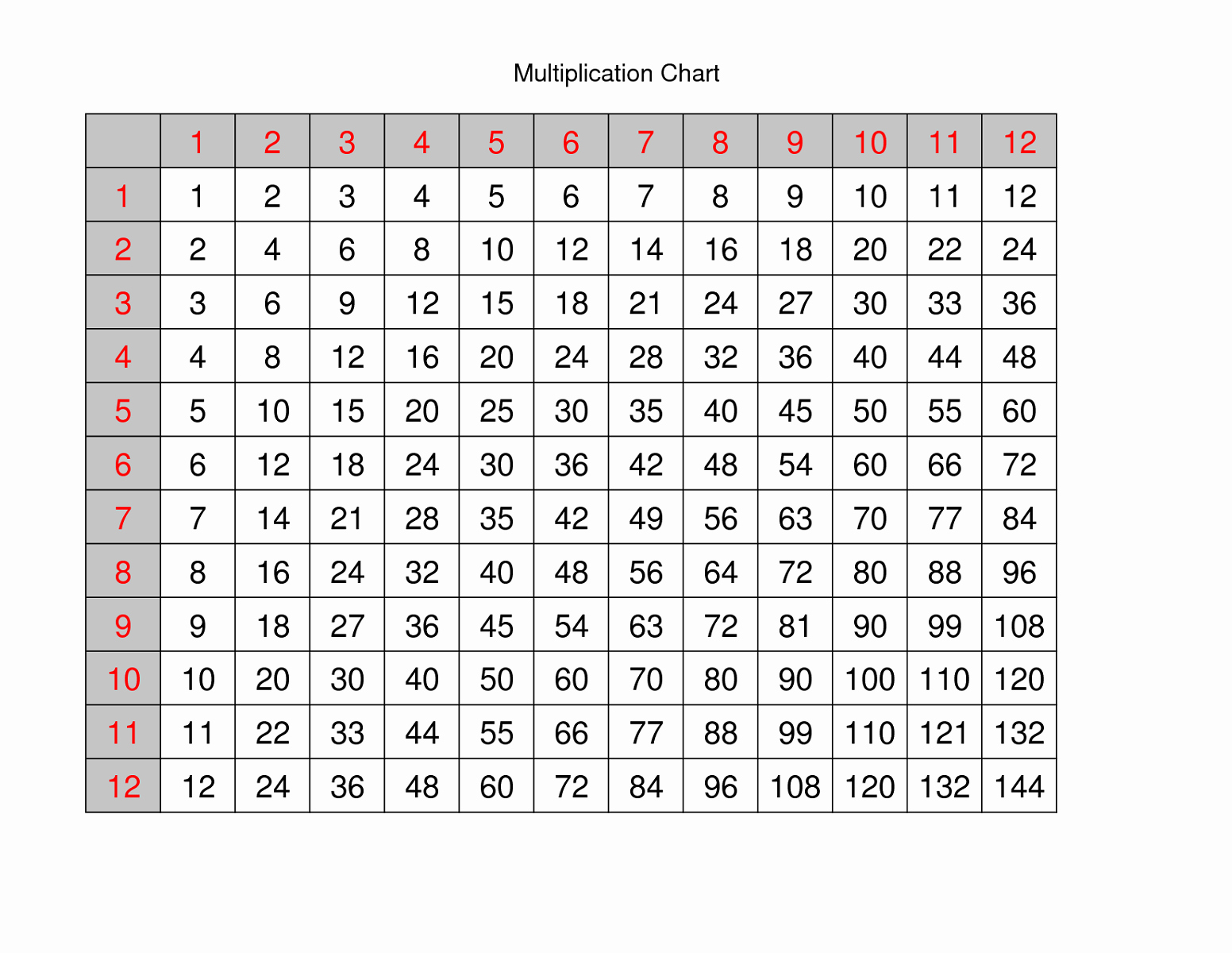 Free Printable Multiplication Chart To Fill In
