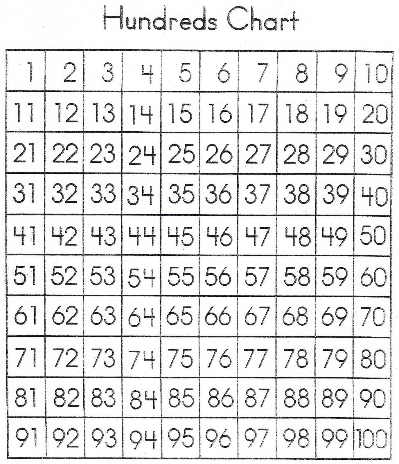 Multiplication Chart 0 100