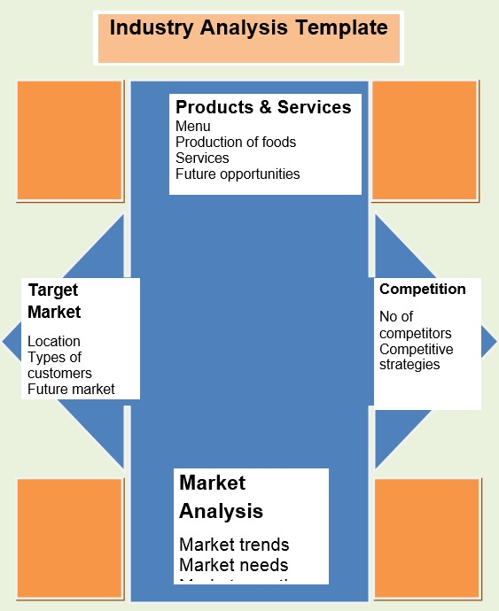 Industry Analysis Template Word industry analysis example five ...