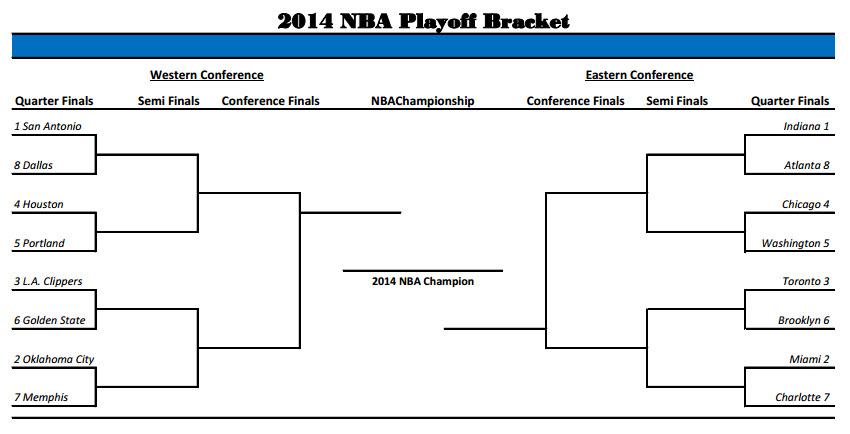 Printable NBA Playoff Bracket 2014