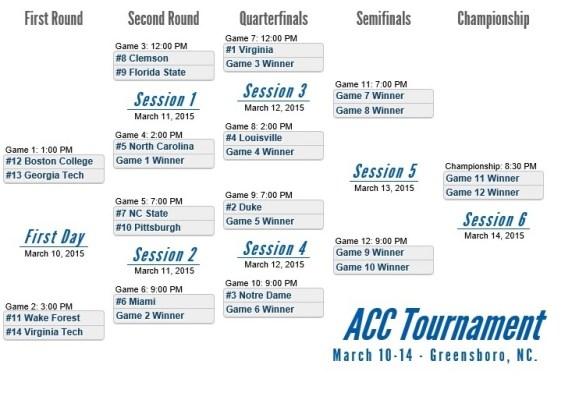 2015 ACC Tournament Bracket Final