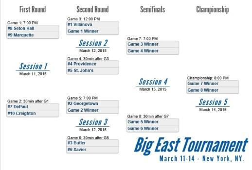 2015 Big East Basketball Tournament Bracket