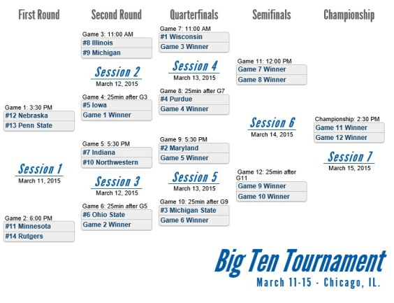 2015 Big Ten Basketball Bracket