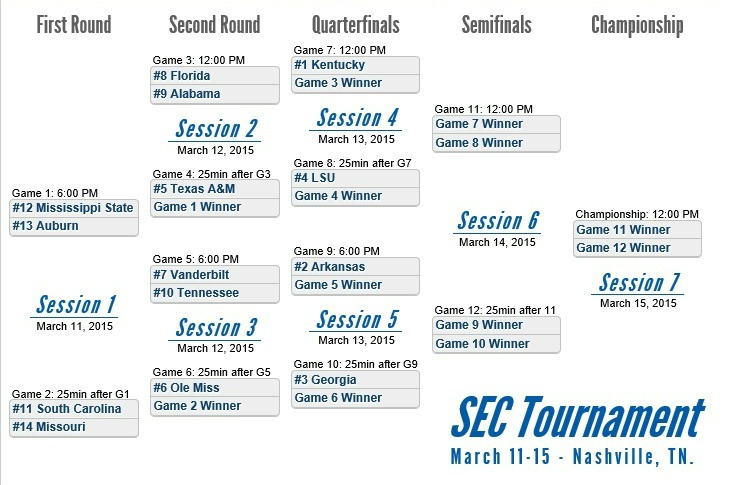 graphic about Printable Sec Tournament Bracket identify Printable 2015 SEC Event Bracket - PrinterFriendly