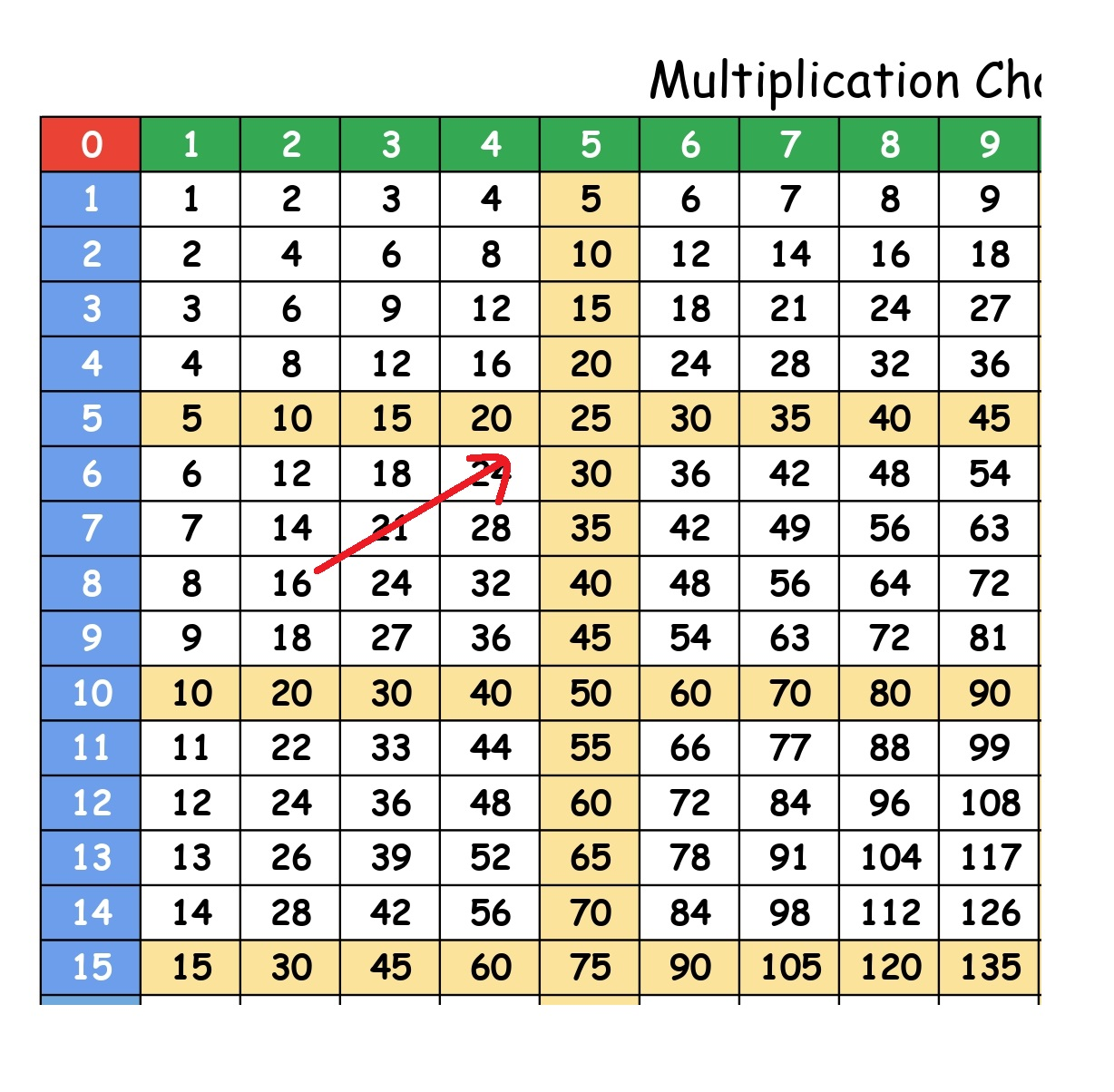 multiplication chart 1 to 100