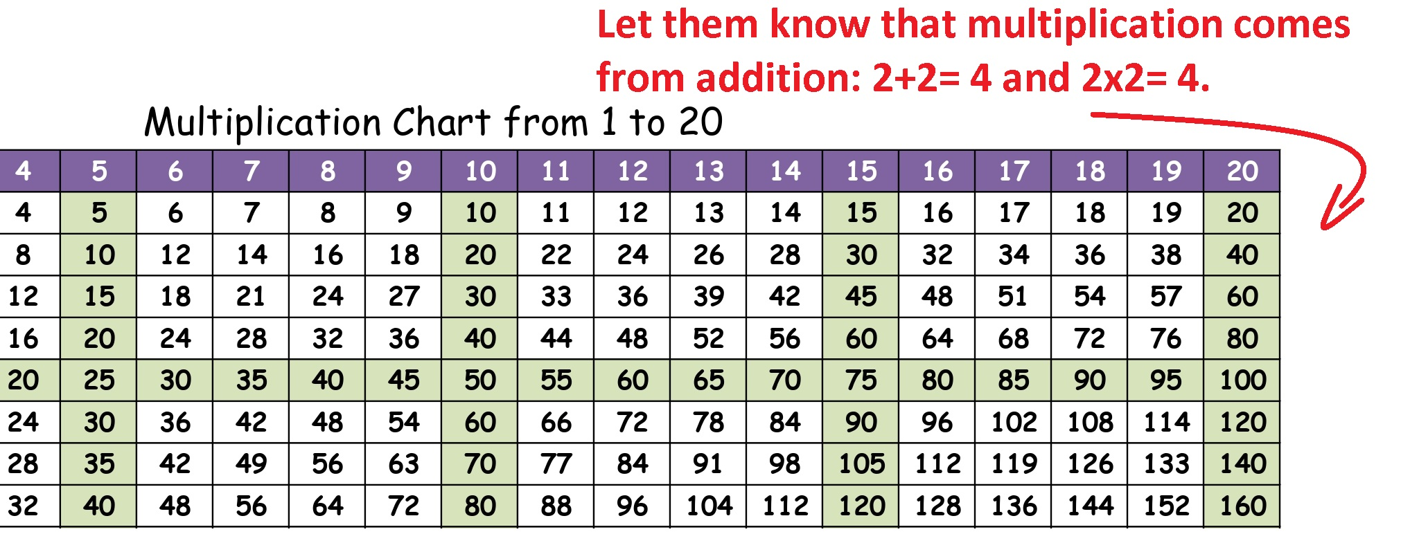multiplication chart 2x2