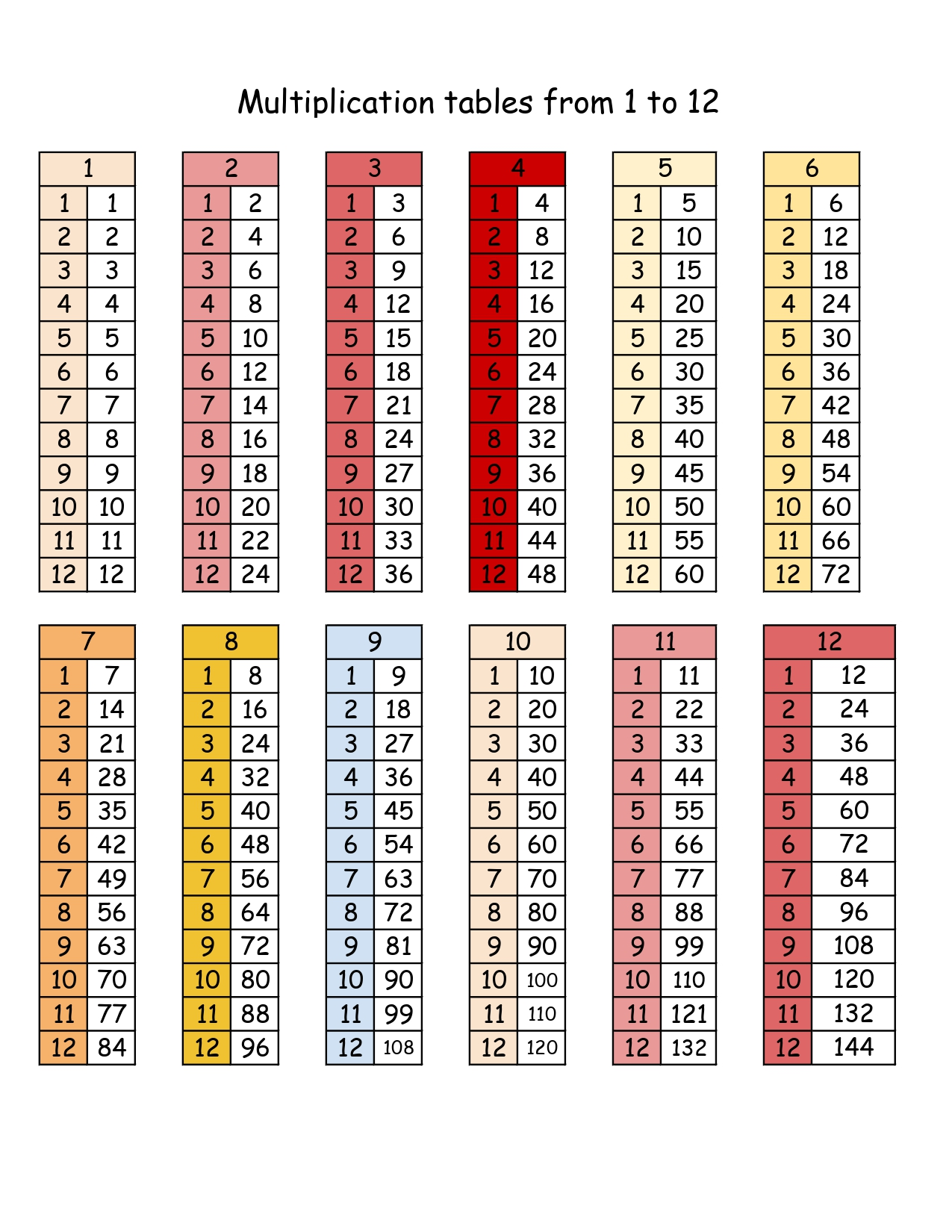 Multiplication tables from 1 to 12