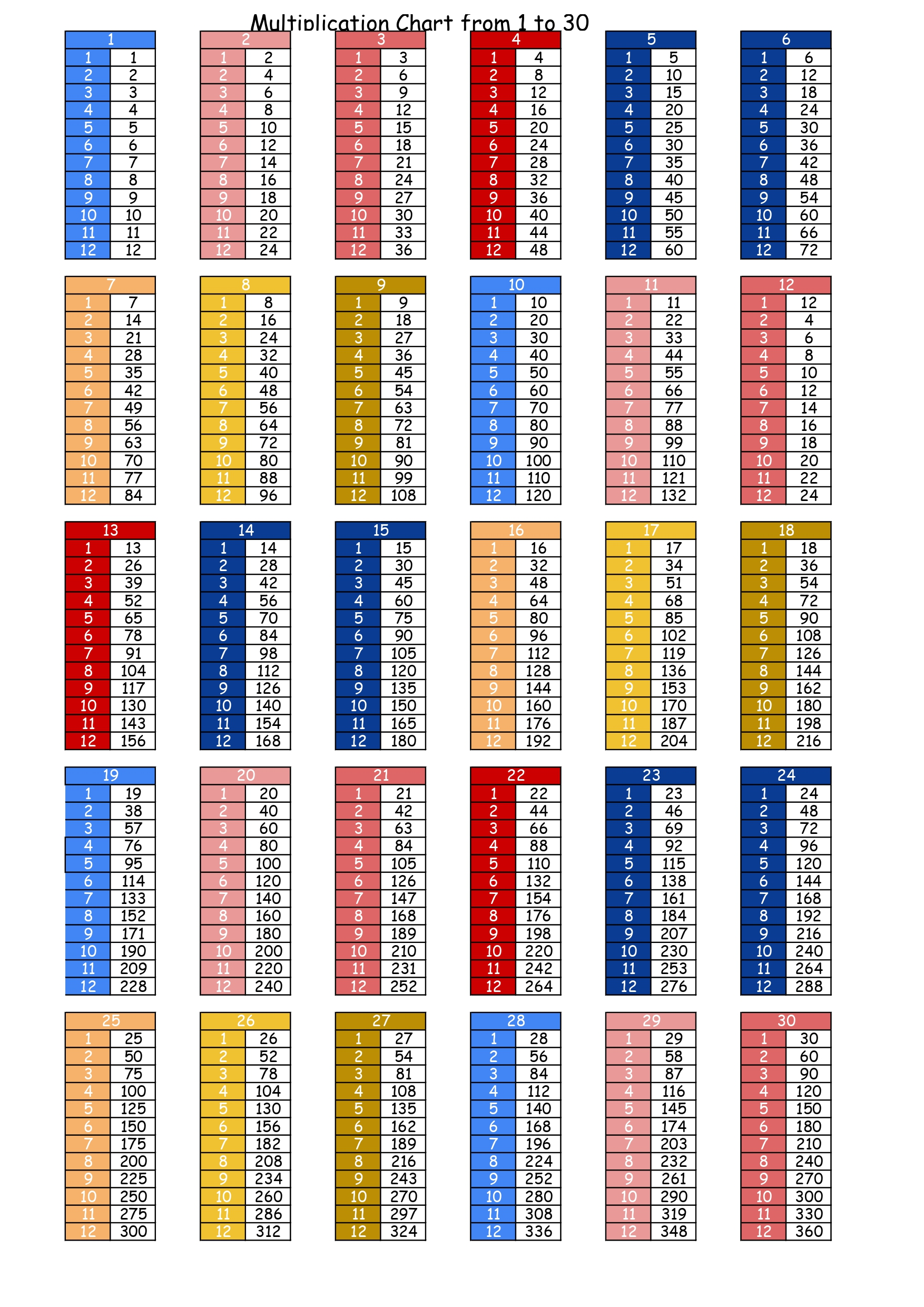 Multiplication tables from 1 to 30