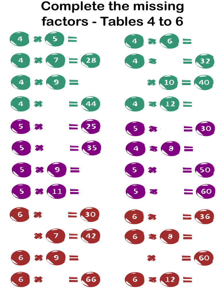 multiplication missing factor exercises from tables 4 to 6