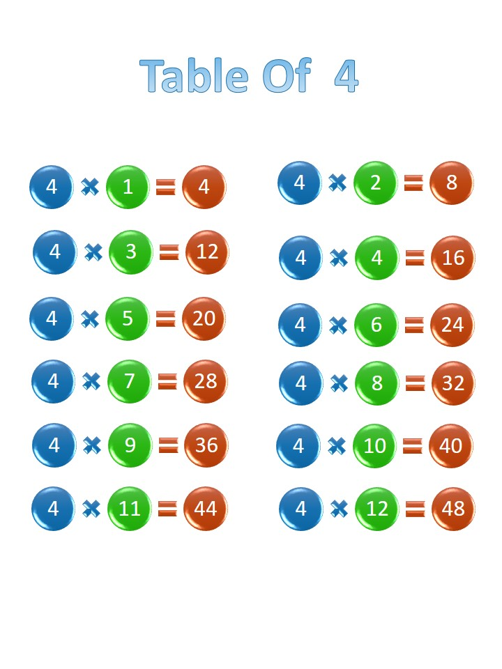 Printable 4 times table, chart, and practice worksheets for multiplication