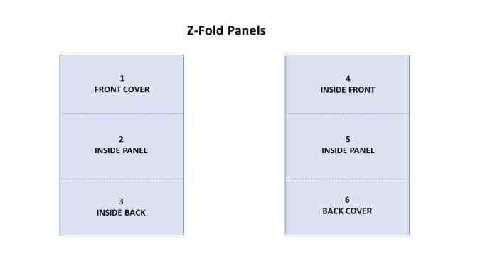 Z-Fold Panels.  Side A of a z-fold contains panels (read from left to right): 3, 2, 1. Side B contains panels (read from left to right): 6, 5, 4.