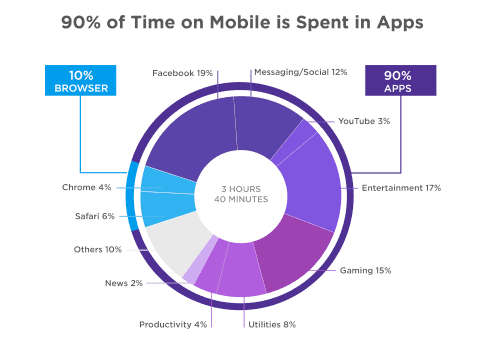 90% of time on mobile is spent in apps