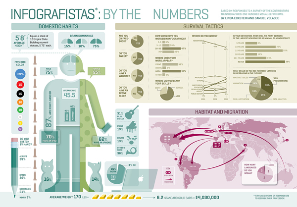 5W Infographics recently took information gathered at the Maloflej infographics conference to create an entertaining overview of Infografistas