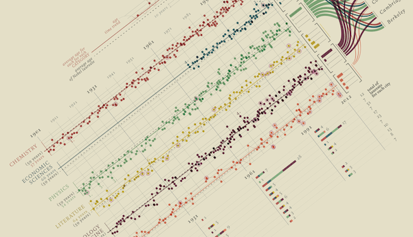 Thumbnail for Data Humanism: The Revolutionary Future of Data Visualization