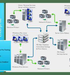 diagram of an enterprise installation  [ 3000 x 2126 Pixel ]