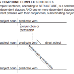 Diagramming Sentences With Conjunctions 2008 Chrysler Sebring Wiring Diagrams Worksheet Printables Compound Complex