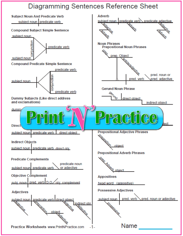 diagramming sentences declarative bogen paging system wiring diagram worksheet printables printable two page reference sheet of charts most useful kids