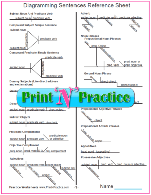 Diagramming Sentences ⭐ Worksheet Printables