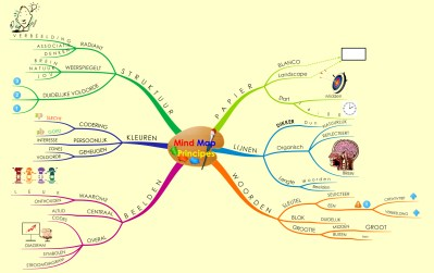 4.2 Mind_Map_Principes