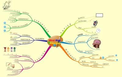 4.2 Mind_Map_Principes