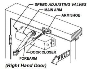 A Door Closer is a Mechanical Device that closes a Door