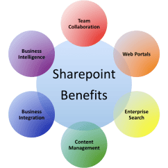 Sharepoint 2013 Components Diagram Cdi Box Wiring Possibilities That Development Brings For