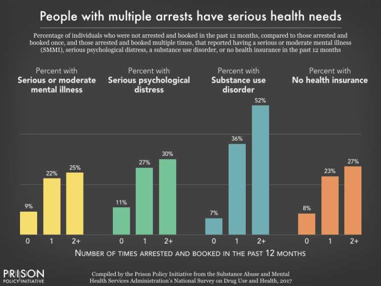 Graph showing that people who go to jails multiple times have serious health needs.