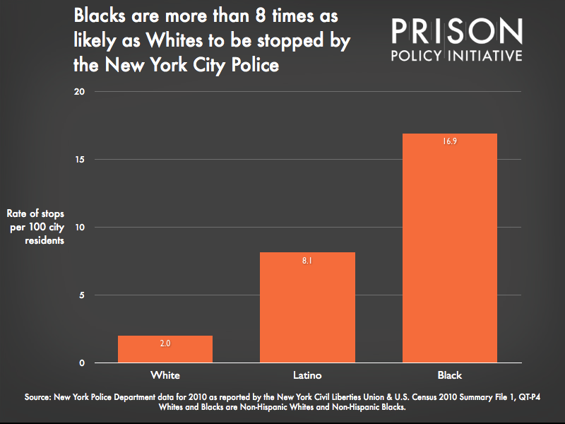graph showing that Blacks are 8 times, and Latinos almost 6 times as likely to be stopped by the police as Whites.