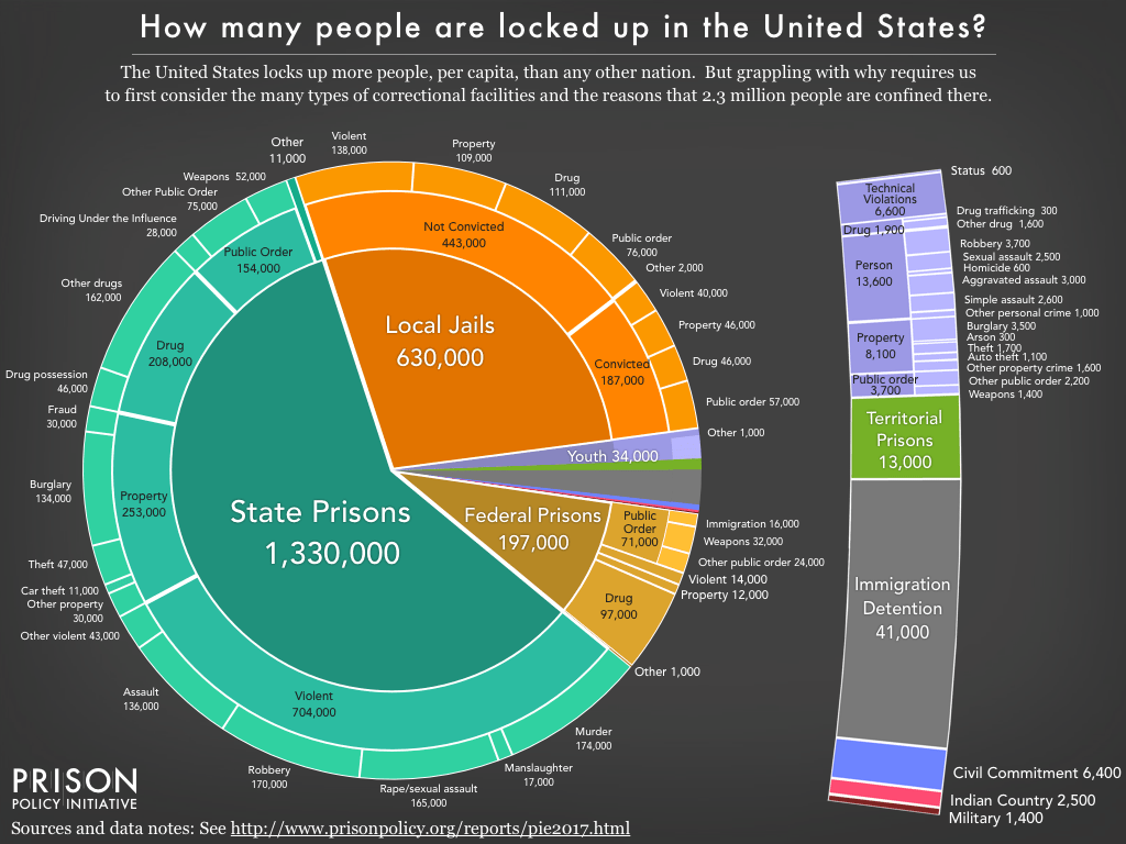 New Report Mass Incarceration The Whole Pie Pieces