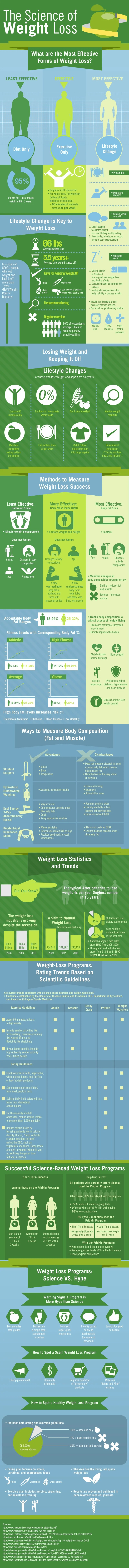 The Science of Weight Loss [Infographic]