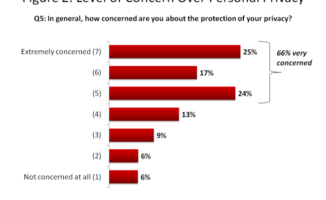 Survey Of Canadians On Privacy Related Issues Office Of