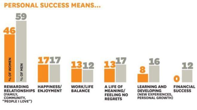 Personal Success Graph