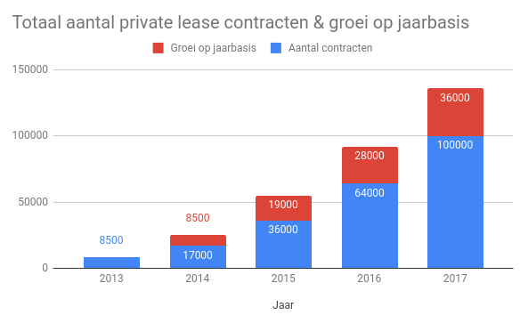 groei aantal private lease contracten in Nederland