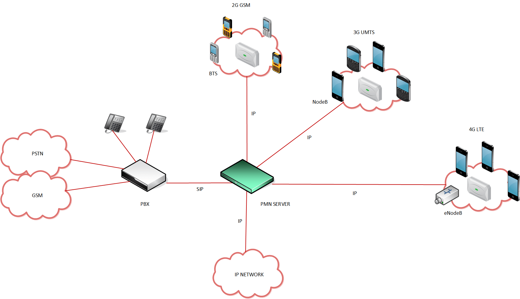 cell phone network diagram electrical switch loop wiring cellular  private mobile networks