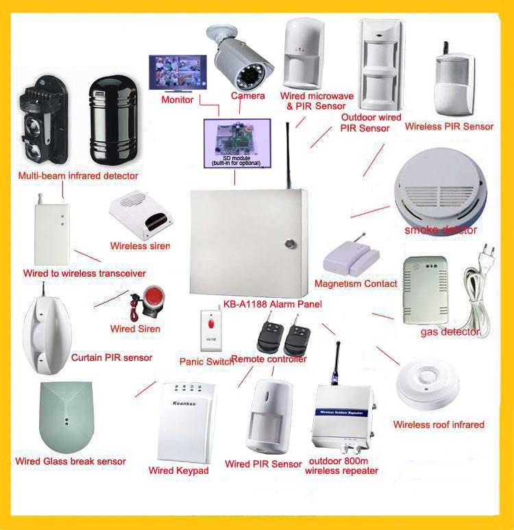 Adt Security System Code 94
