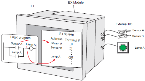 31.6 Controlling I/O in LT3000 Series and EX Modules