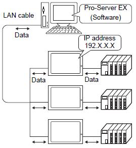 M.4 Ethernet settings